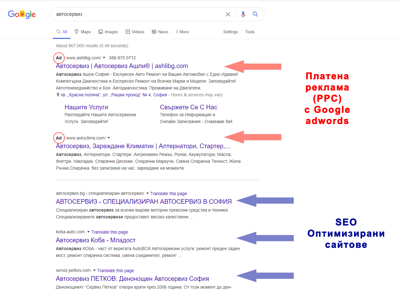 Разликата между google ads и seo оптимизация